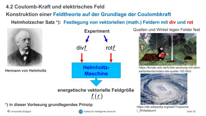 Beispielfolie aus der Vorlesung Elektrodynamik